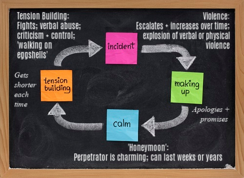 cycle of violence diagram MG