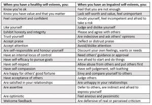 signs of a healthy vs impaired self-esteem