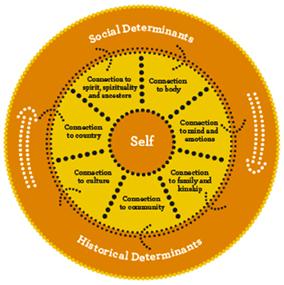 social and emotional wellbeing framework diagram